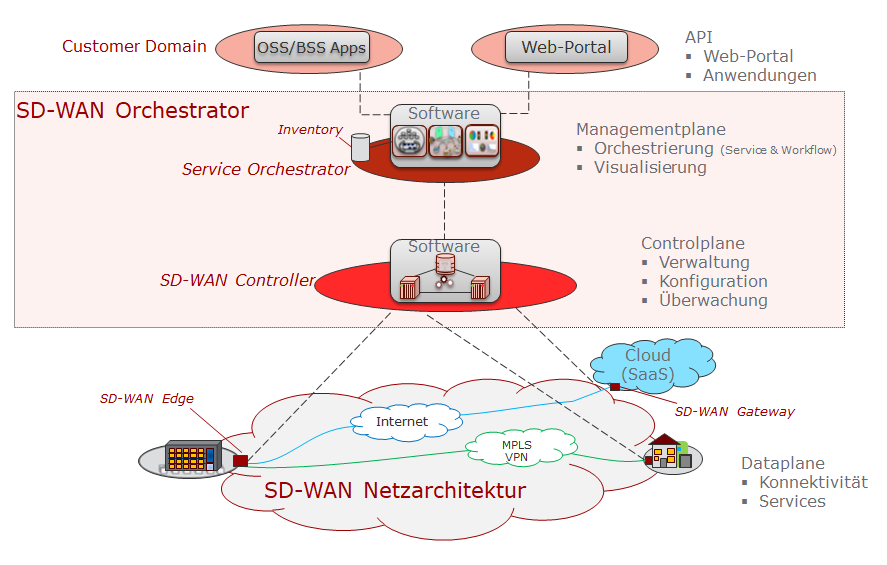 SD-WAN Orchestrator