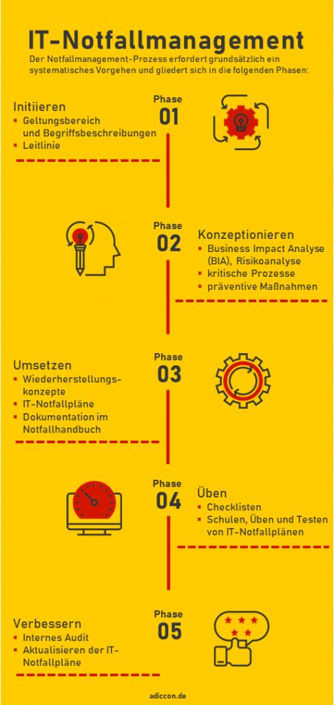 IT-Notfallmanagement Prozess