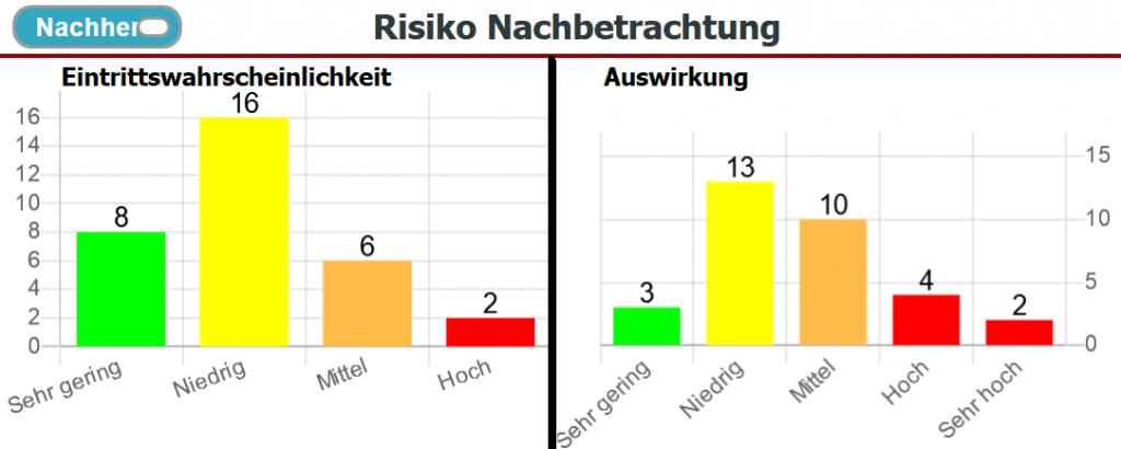 Risikoanalyse: Dashboard - Risiko Nachbetrachtun
