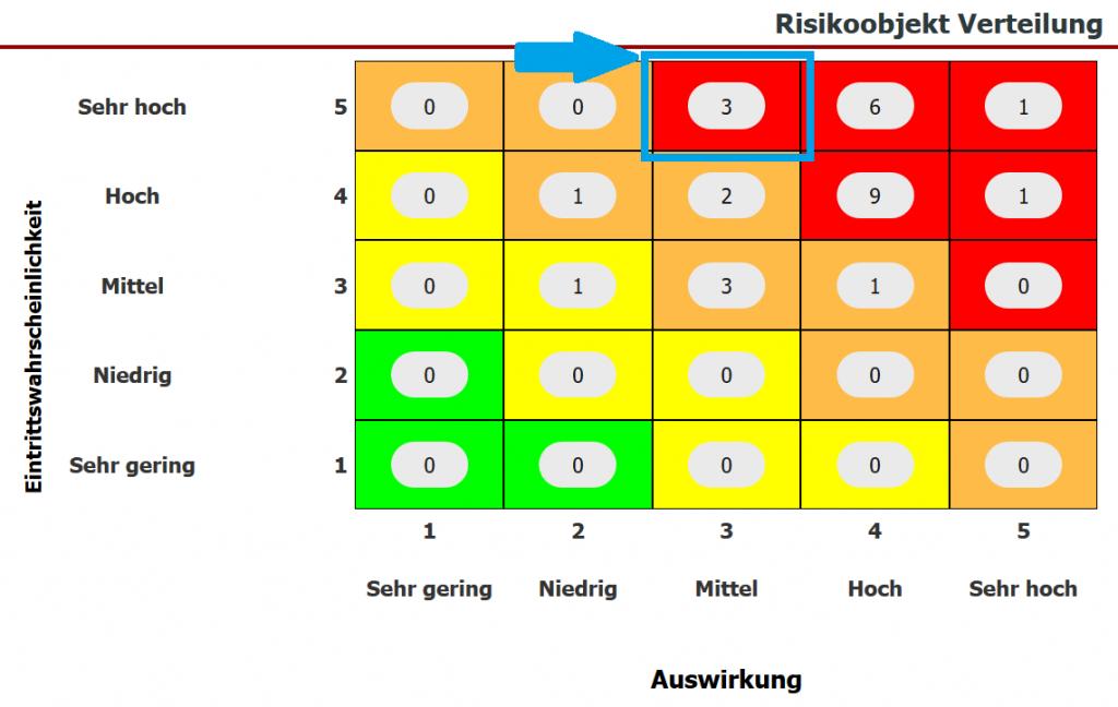 Risikoanalyse: Dashboard Anzeige - Risikoobjekt Verteilung