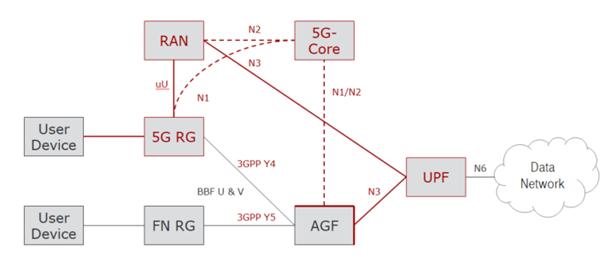 Architektur Festnetz- und Mobilfunk-Konvergenz