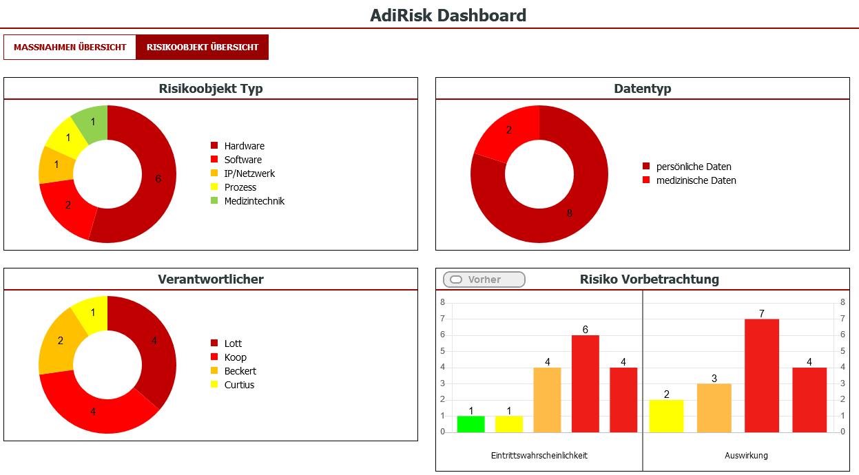 ISMS Software - AdiRisk Dashboard