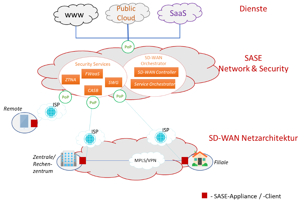 Abbildung 1 - SASE-Modell als Erweiterung der SD-WAN Architektur